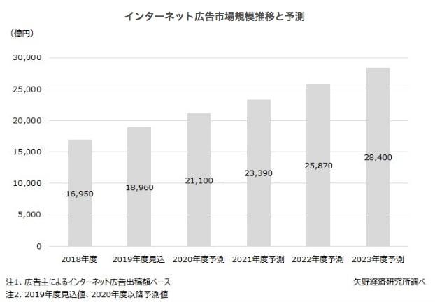 インターネット広告市場規模の推移