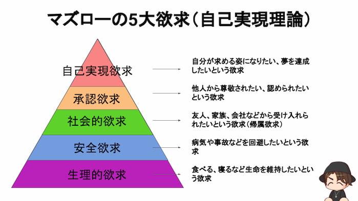 マズローの5大欲求(自己実現理論)