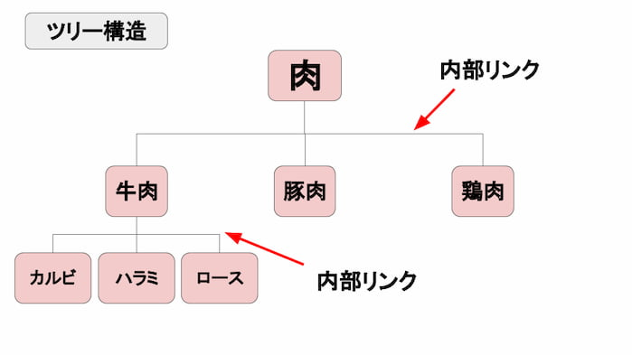 サイトのツリー構造の例(お肉)