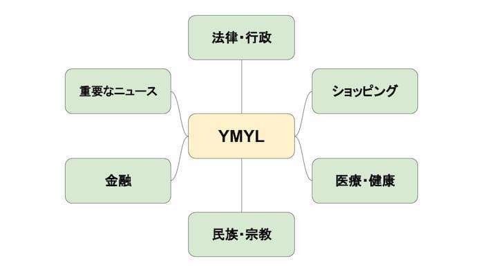 YMYLに入るカテゴリー
