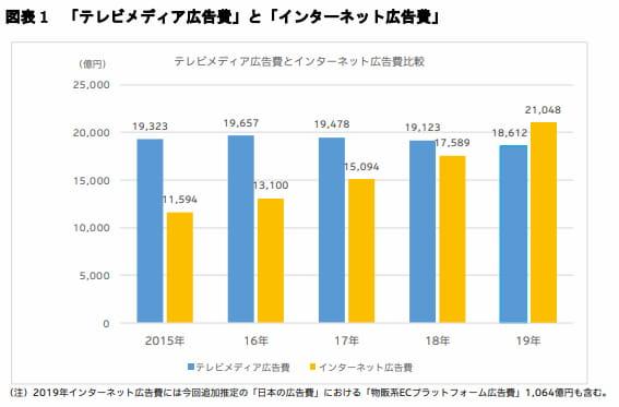 テレビ広告費とネット広告費の比較