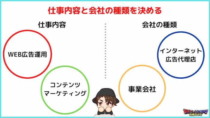 ①:仕事内容と会社の種類を決める
