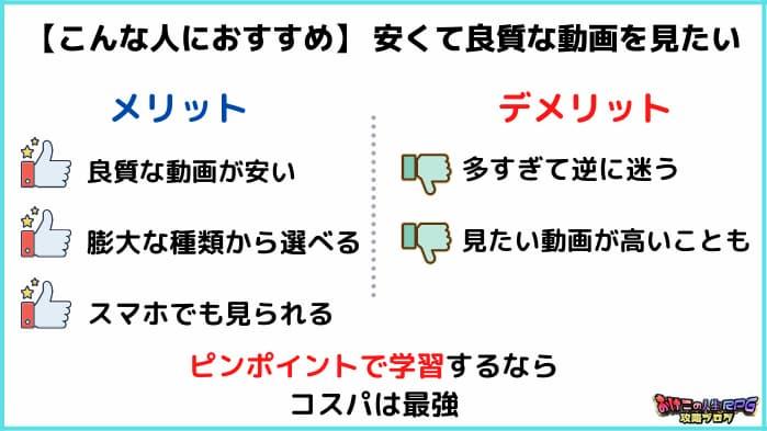 コンテンツマーケティング独学方法④:Udemyで受講【費用:数千〜5万円くらい】