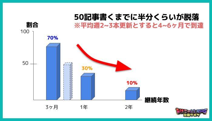 ブログで50記事書ける人の割合は半分くらい