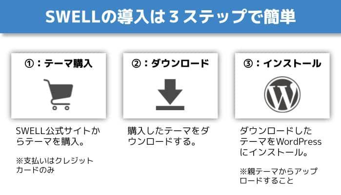 SWELLの購入〜導入手順3ステップ
